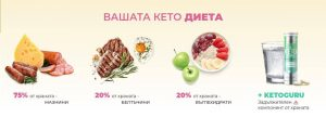 кето гуру, кетоза, диета
