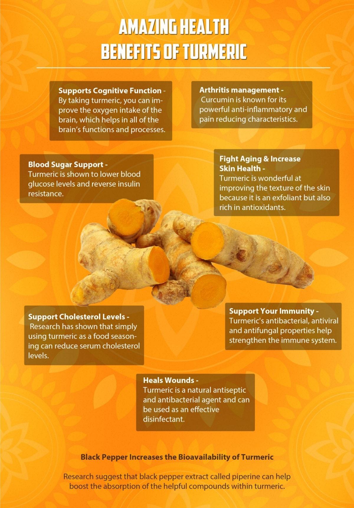 Turmeric Extract infographic