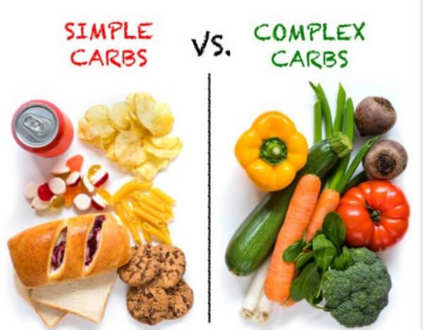 Types of Carbohydrates (Carbs)